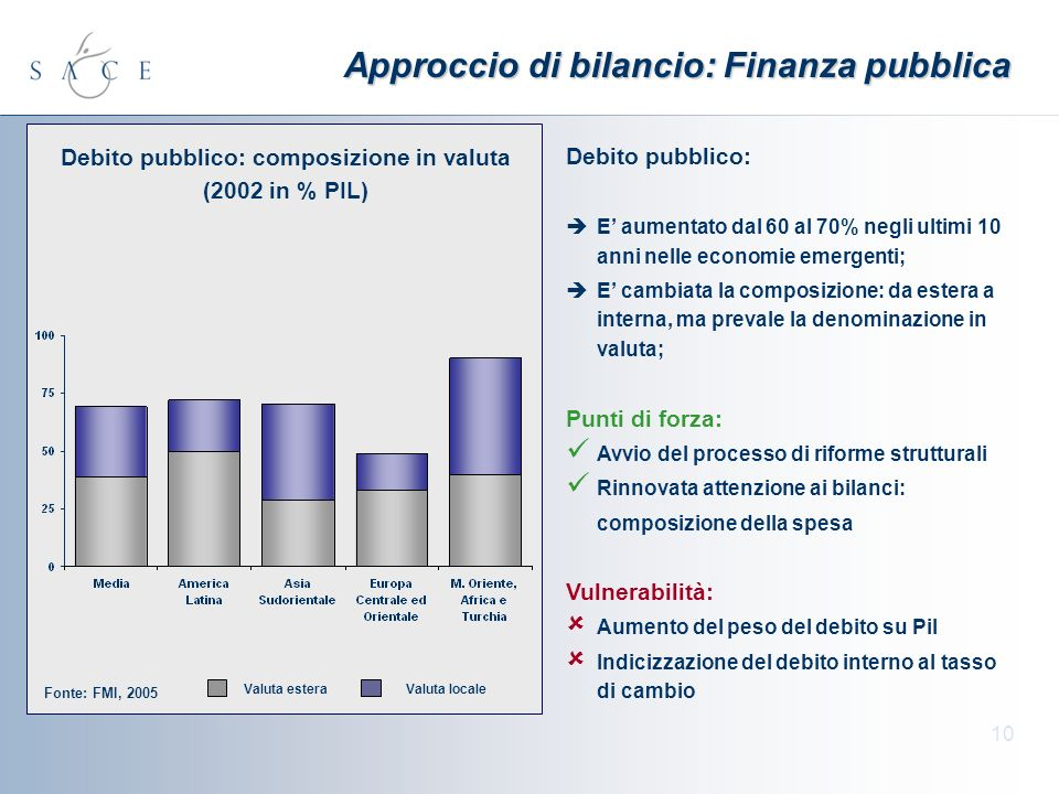 10 Approccio di bilancio: Finanza pubblica Debito pubblico: E aumentato dal 60 al 70% negli ultimi 10 anni nelle economie emergenti; E cambiata la composizione: da estera a interna, ma prevale la denominazione in valuta; Punti di forza: Avvio del processo di riforme strutturali Rinnovata attenzione ai bilanci: composizione della spesa Vulnerabilità: Aumento del peso del debito su Pil Indicizzazione del debito interno al tasso di cambio Debito pubblico: composizione in valuta (2002 in % PIL) Fonte: FMI, 2005 Valuta esteraValuta locale