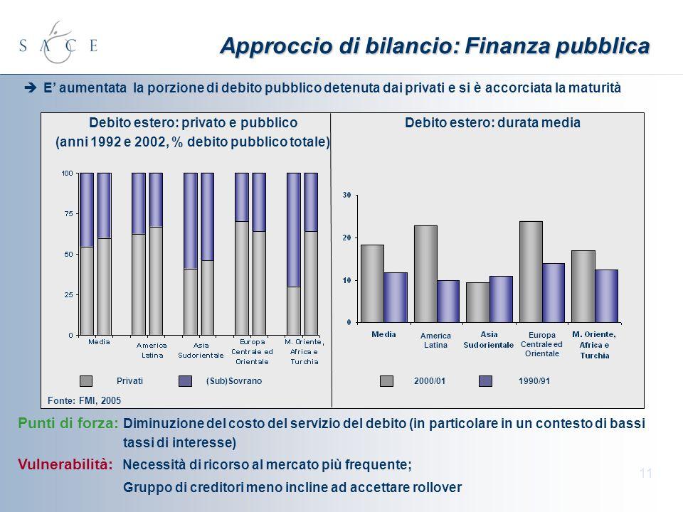 11 Approccio di bilancio: Finanza pubblica E aumentata la porzione di debito pubblico detenuta dai privati e si è accorciata la maturità Punti di forz