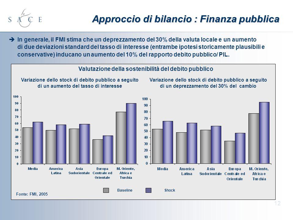 12 Approccio di bilancio : Finanza pubblica In generale, il FMI stima che un deprezzamento del 30% della valuta locale e un aumento di due deviazioni standard del tasso di interesse (entrambe ipotesi storicamente plausibili e conservative) inducano un aumento del 10% del rapporto debito pubblico/ PIL.