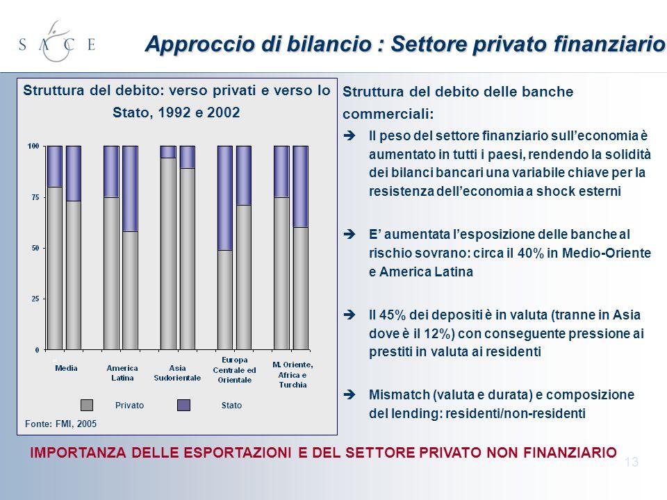 13 Approccio di bilancio : Settore privato finanziario Struttura del debito delle banche commerciali: Il peso del settore finanziario sulleconomia è a