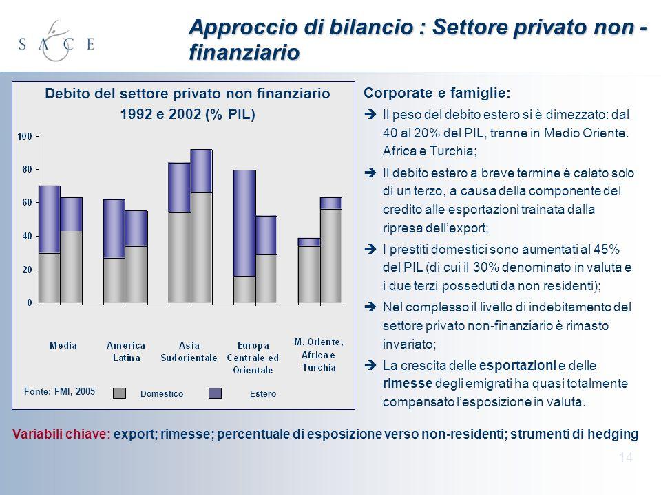14 Approccio di bilancio : Settore privato non - finanziario Corporate e famiglie: Il peso del debito estero si è dimezzato: dal 40 al 20% del PIL, tranne in Medio Oriente.