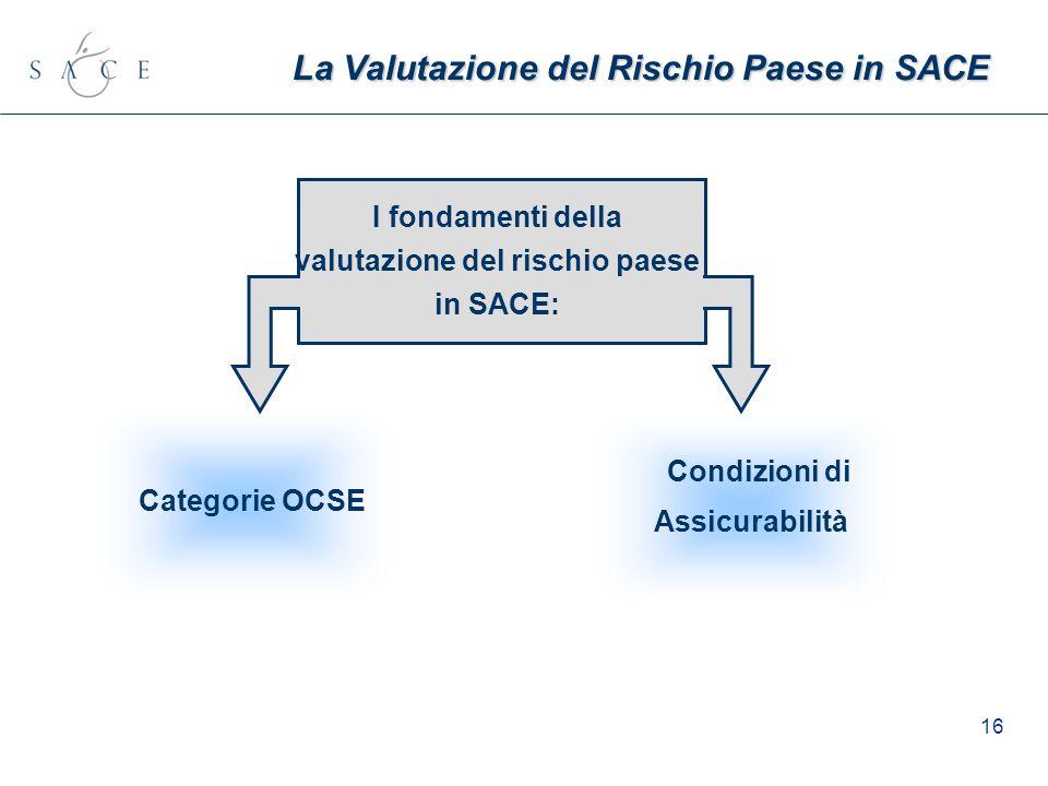 16 La Valutazione del Rischio Paese in SACE Condizioni di Assicurabilità Categorie OCSE I fondamenti della valutazione del rischio paese in SACE: