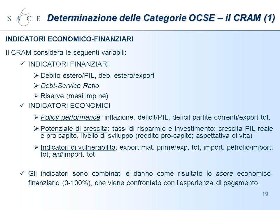 19 Determinazione delle Categorie OCSE – il CRAM (1) INDICATORI ECONOMICO-FINANZIARI Il CRAM considera le seguenti variabili: INDICATORI FINANZIARI Debito estero/PIL, deb.