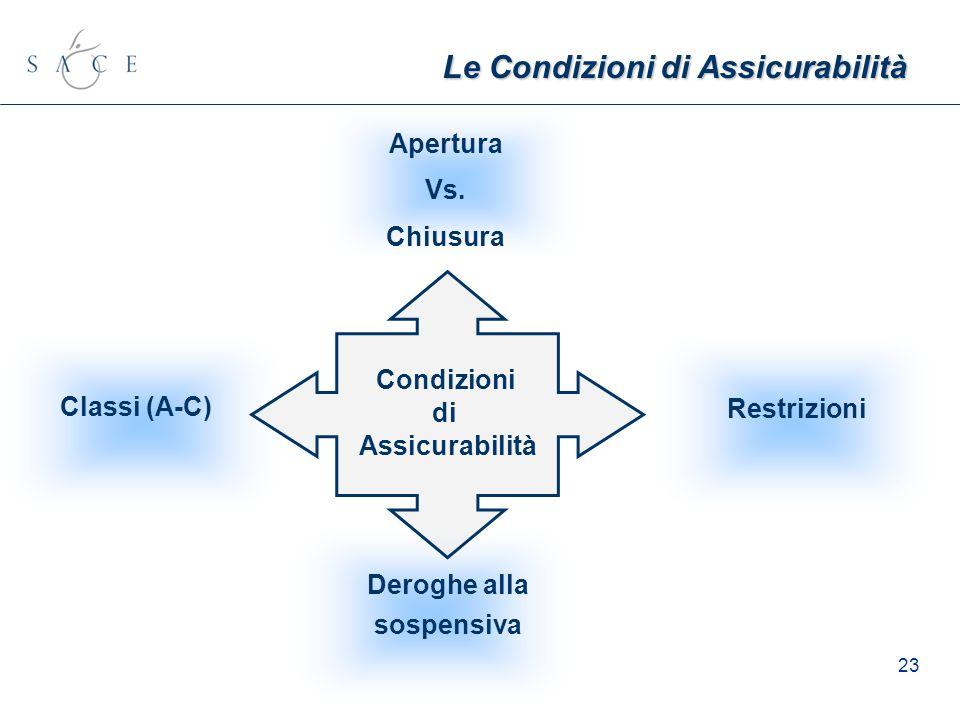 23 Le Condizioni di Assicurabilità Classi (A-C) Restrizioni Deroghe alla sospensiva Condizioni di Assicurabilità Apertura Vs. Chiusura