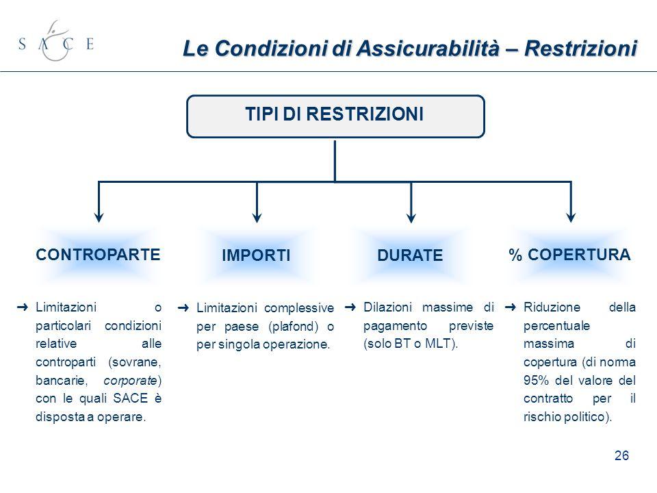 26 IMPORTI CONTROPARTE TIPI DI RESTRIZIONI Le Condizioni di Assicurabilità – Restrizioni % COPERTURA DURATE Limitazioni o particolari condizioni relat