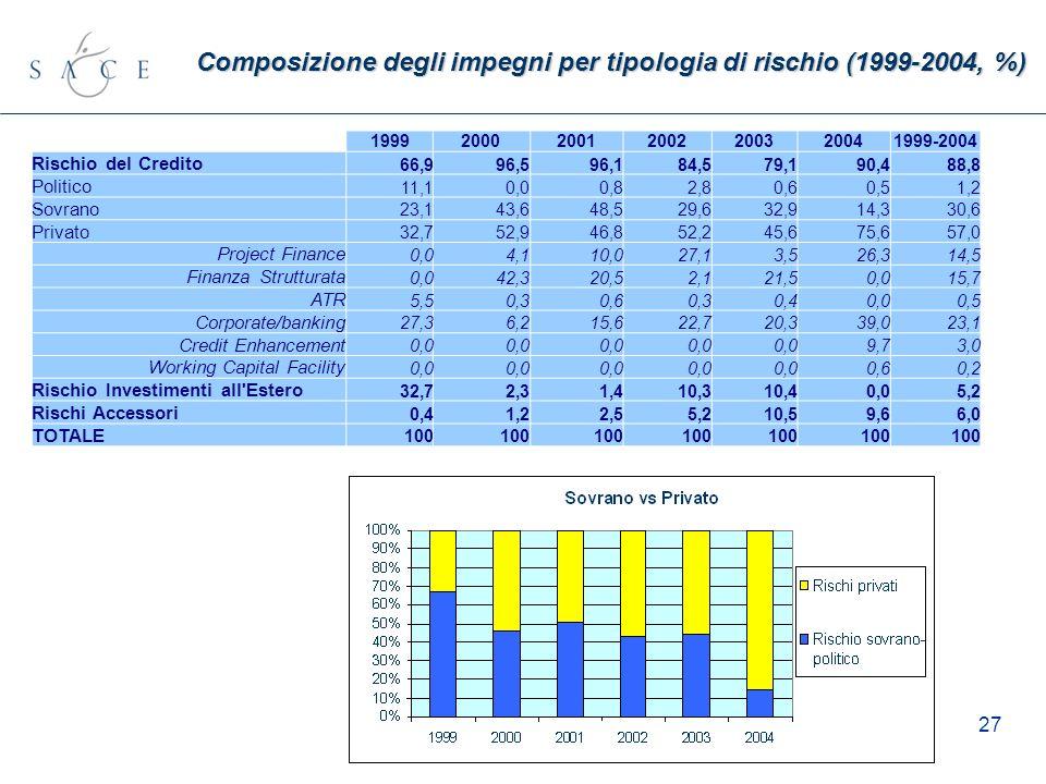 27 Composizione degli impegni per tipologia di rischio (1999-2004, %) 1999200020012002200320041999-2004 Rischio del Credito 66,996,596,184,579,190,488