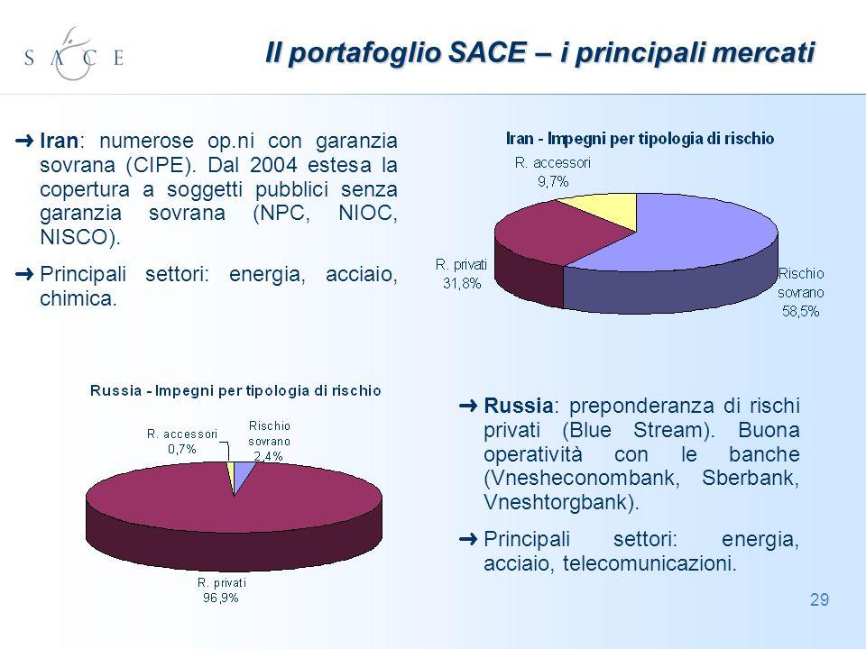 29 Il portafoglio SACE – i principali mercati Iran: numerose op.ni con garanzia sovrana (CIPE).