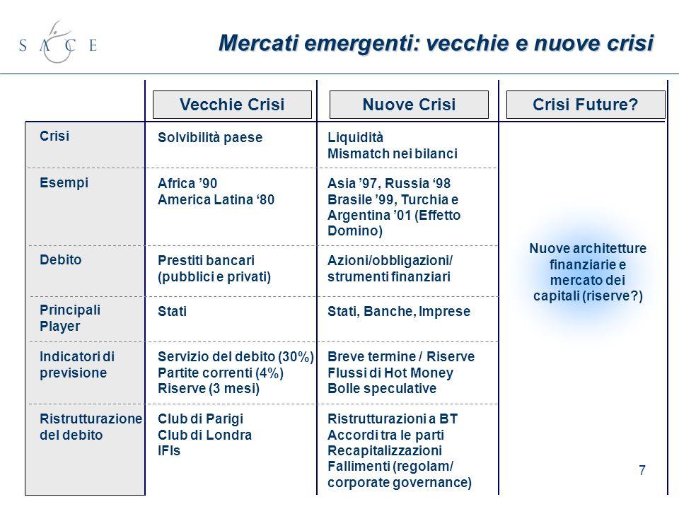 7 Mercati emergenti: vecchie e nuove crisi Esempi Principali Player Debito Crisi Indicatori di previsione Ristrutturazione del debito Africa 90 Americ