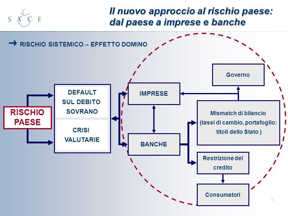 8 Il nuovo approccio al rischio paese: dal paese a imprese e banche RISCHIO PAESE CRISI VALUTARIE DEFAULT SUL DEBITO SOVRANO IMPRESE BANCHE Restrizion