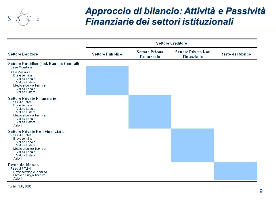 9 Approccio di bilancio: Attività e Passività Finanziariedei settori istituzionali Approccio di bilancio: Attività e Passività Finanziarie dei settori
