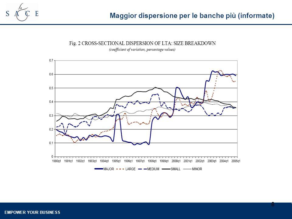 EMPOWER YOUR BUSINESS 8 Maggior dispersione per le banche più (informate)