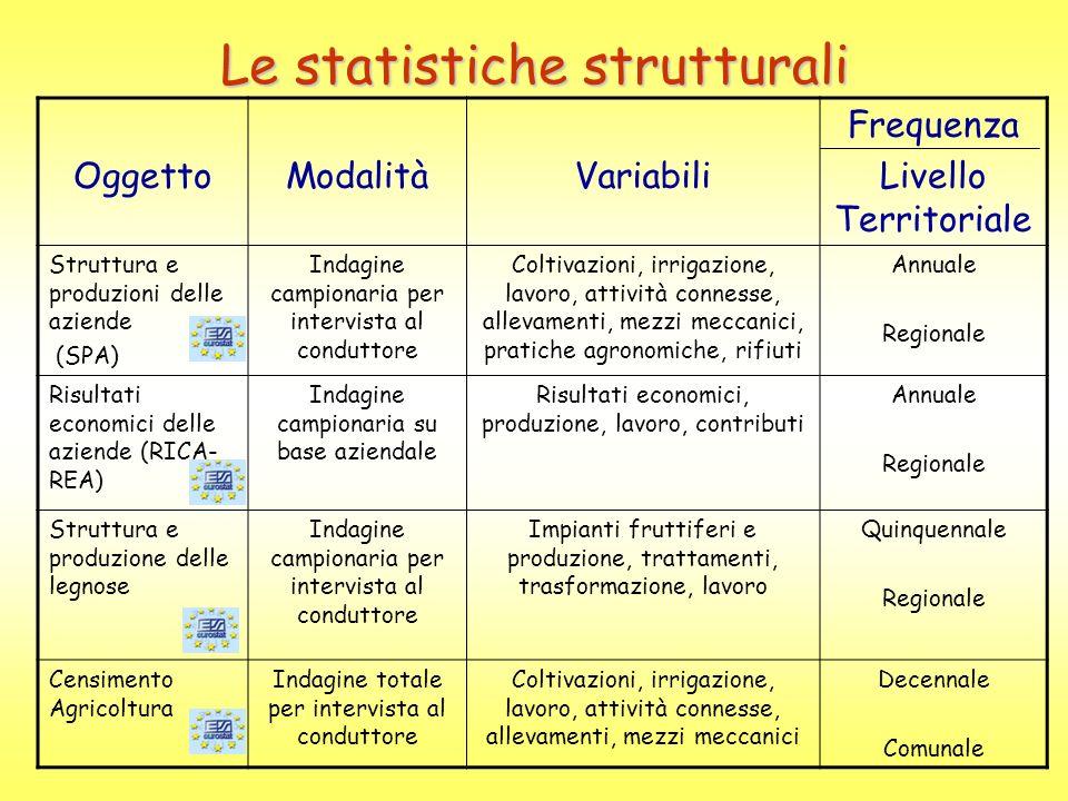 Le statistiche strutturali OggettoModalitàVariabili Frequenza Livello Territoriale Struttura e produzioni delle aziende (SPA) Indagine campionaria per