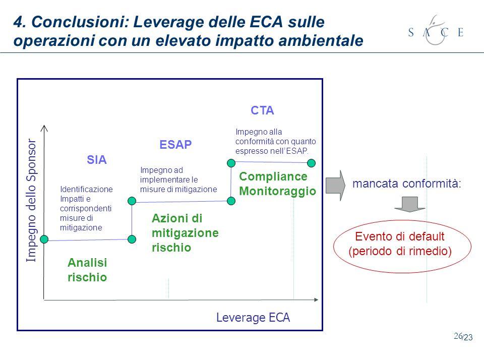 26 4. Conclusioni: Leverage delle ECA sulle operazioni con un elevato impatto ambientale Impegno dello Sponsor SIA CTA ESAP Impegno alla conformità co