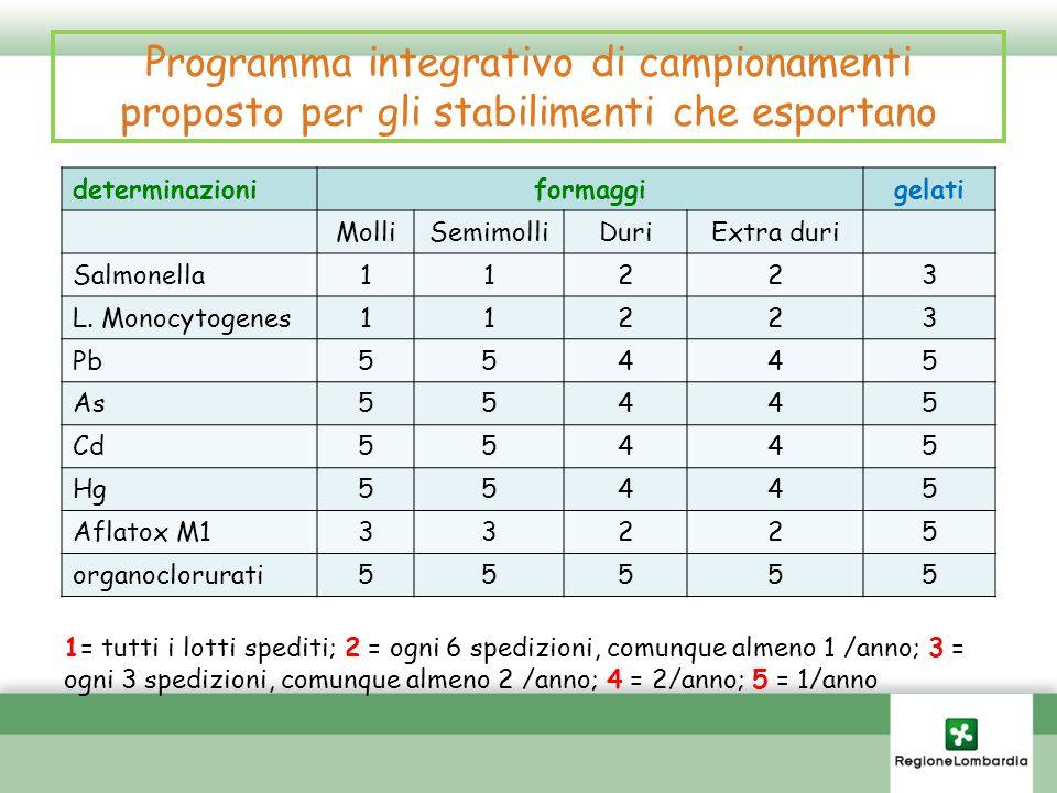 Programma integrativo di campionamenti proposto per gli stabilimenti che esportano determinazioniformaggigelati MolliSemimolliDuriExtra duri Salmonell