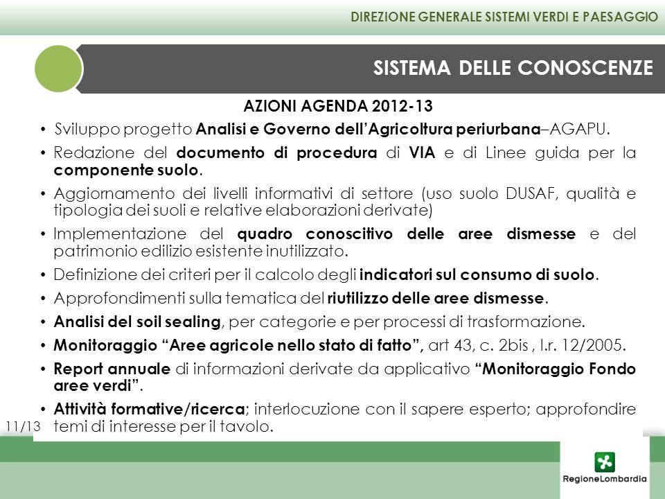 AZIONI AGENDA 2012-13 Sviluppo progetto Analisi e Governo dellAgricoltura periurbana –AGAPU. Redazione del documento di procedura di VIA e di Linee gu