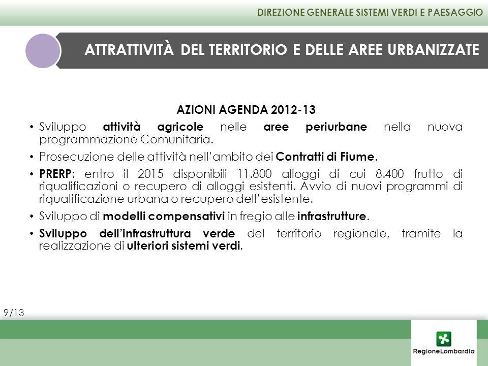 AZIONI AGENDA 2012-13 Sviluppo attività agricole nelle aree periurbane nella nuova programmazione Comunitaria. Prosecuzione delle attività nellambito
