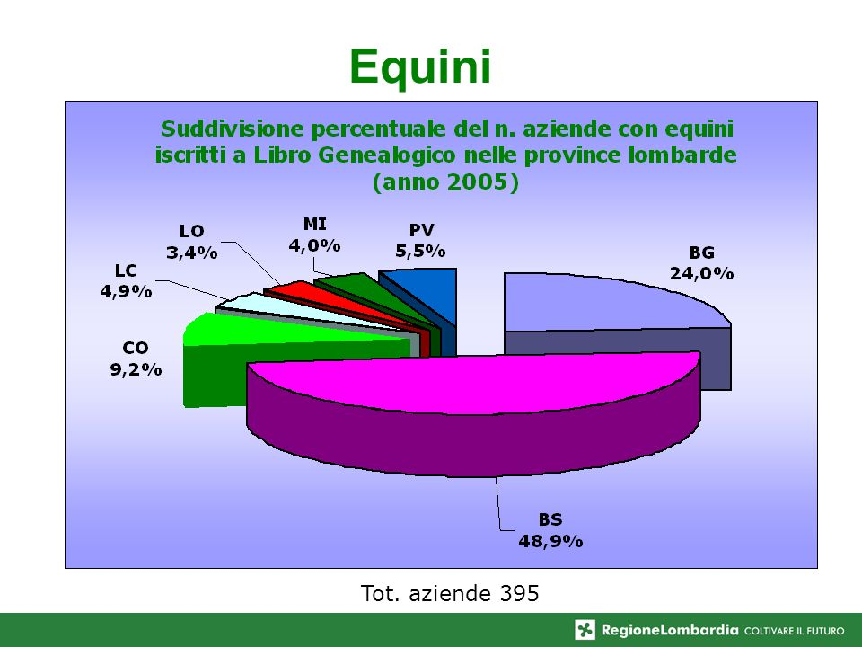 Equini Tot. aziende 395