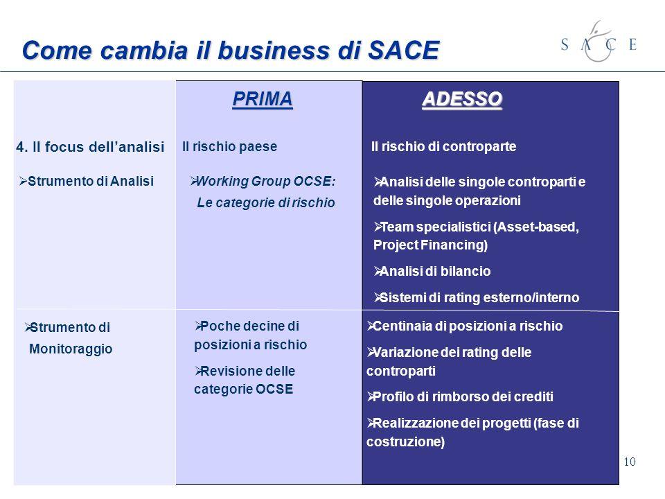 10 Come cambia il business di SACE PRIMA ADESSO Il rischio paese 4. Il focus dellanalisi Il rischio di controparte Strumento di Analisi Strumento di M