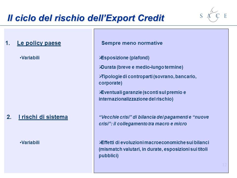 12 Il ciclo del rischio dellExport Credit Sempre meno normative 1.Le policy paese Variabili 2.I rischi di sistema Variabili Esposizione (plafond) Dura