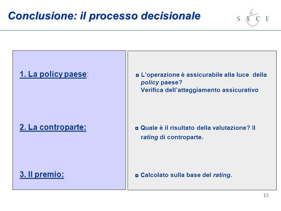 15 Conclusione: il processo decisionale 1. La policy paese: Loperazione è assicurabile alla luce della policy paese? Verifica dellatteggiamento assicu