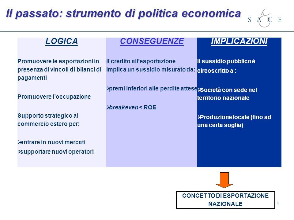 5 Il passato: strumento di politica economica LOGICA Promuovere le esportazioni in presenza di vincoli di bilanci di pagamenti Promuovere loccupazione