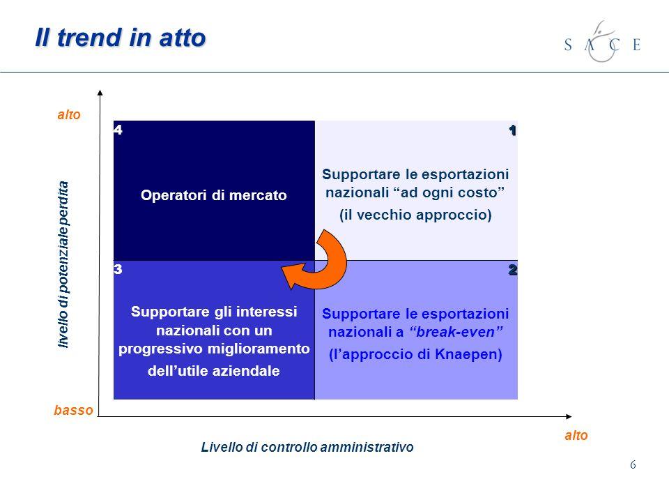 6 Il trend in atto 4 Operatori di mercato1 Supportare le esportazioni nazionali ad ogni costo (il vecchio approccio) 3 Supportare gli interessi nazion