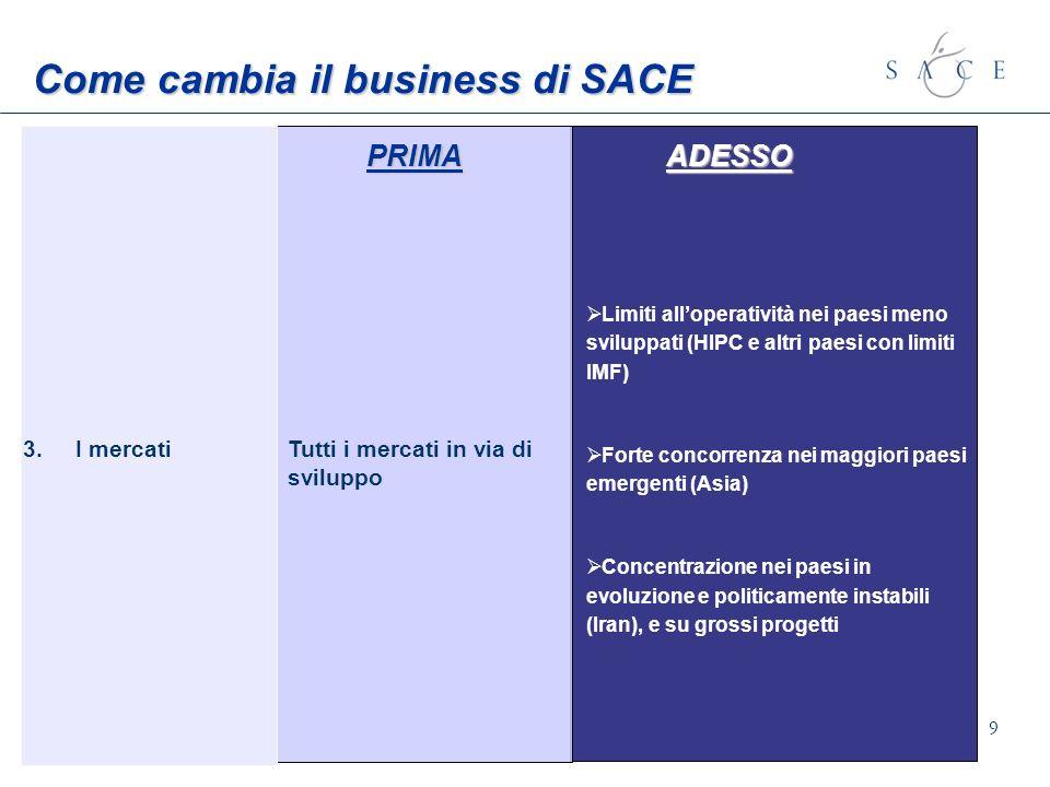 9 Come cambia il business di SACE PRIMA ADESSO Tutti i mercati in via di sviluppo 3.I mercati Limiti alloperatività nei paesi meno sviluppati (HIPC e