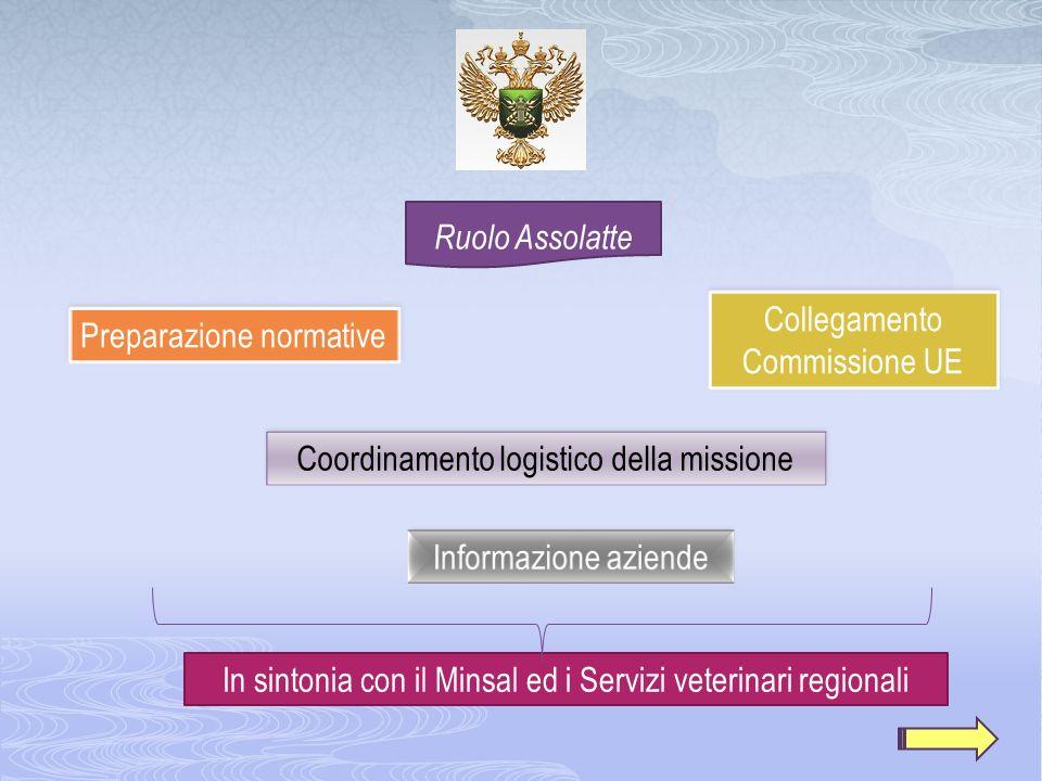 In sintonia con il Minsal ed i Servizi veterinari regionali Preparazione normative Collegamento Commissione UE Collegamento Commissione UE Coordinamen