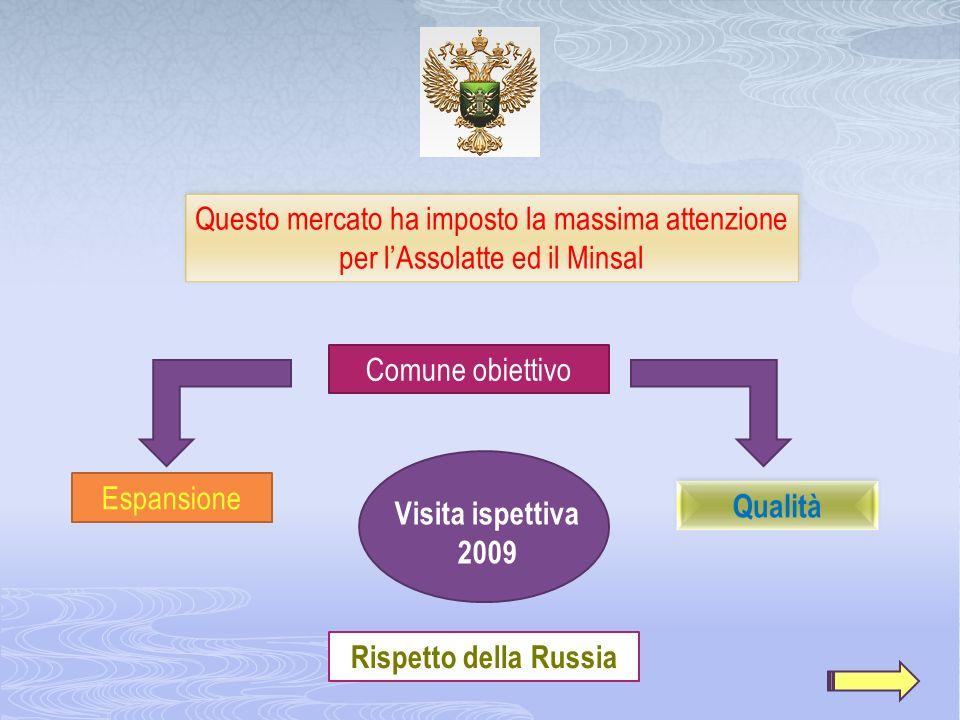 Questo mercato ha imposto la massima attenzione per lAssolatte ed il Minsal Comune obiettivo Rispetto della Russia Visita ispettiva 2009 Espansione