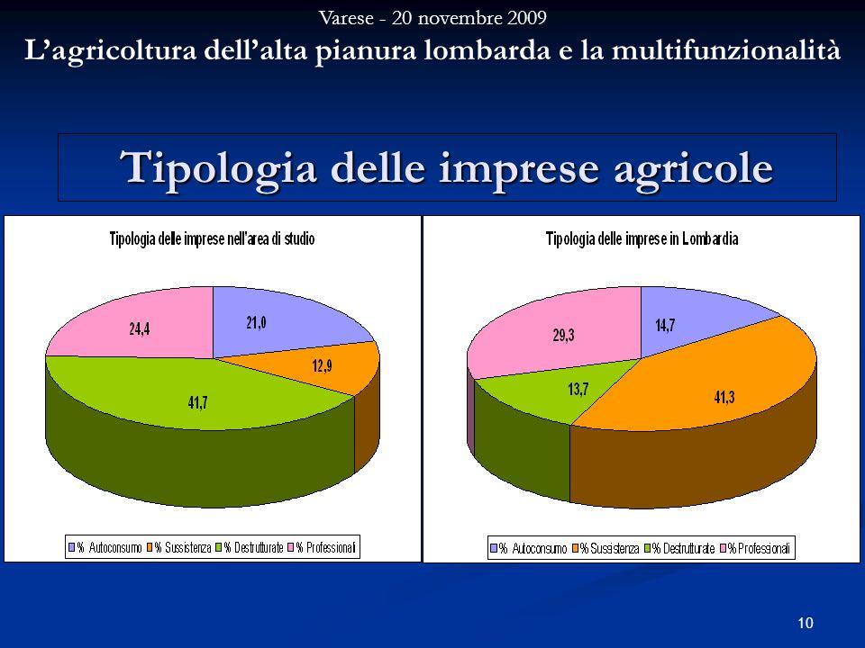Varese - 20 novembre 2009 Lagricoltura dellalta pianura lombarda e la multifunzionalità 10 Tipologia delle imprese agricole