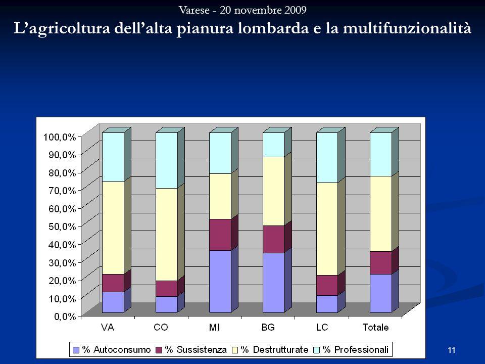Varese - 20 novembre 2009 Lagricoltura dellalta pianura lombarda e la multifunzionalità 11