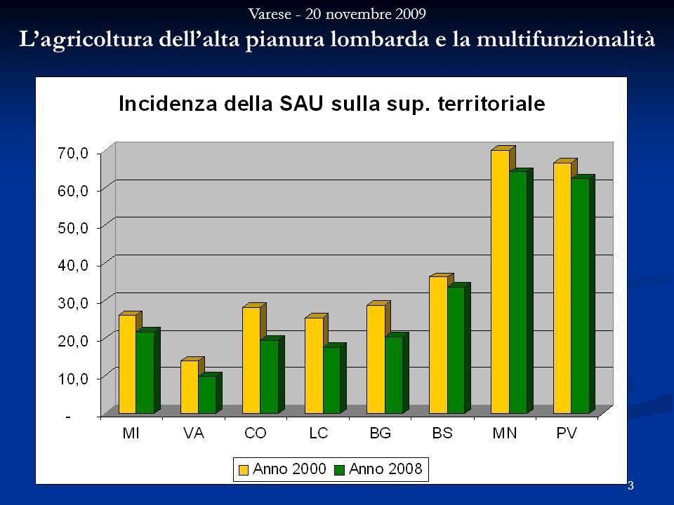 Varese - 20 novembre 2009 Lagricoltura dellalta pianura lombarda e la multifunzionalità 3