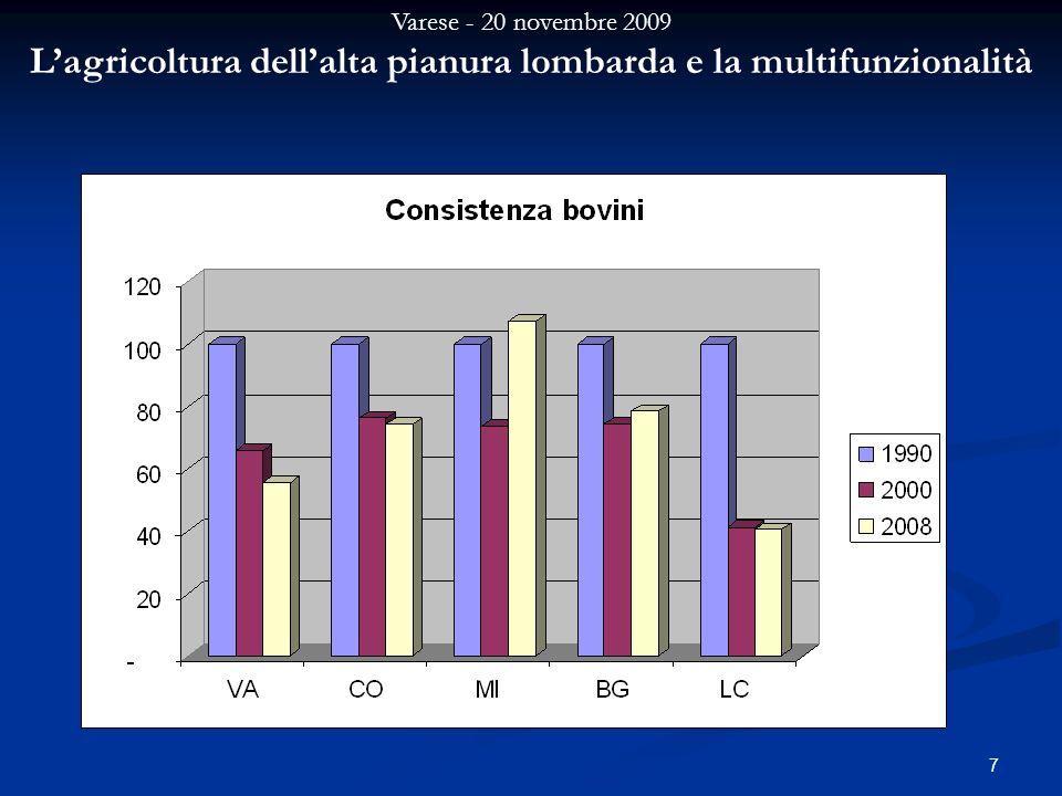 Varese - 20 novembre 2009 Lagricoltura dellalta pianura lombarda e la multifunzionalità 7