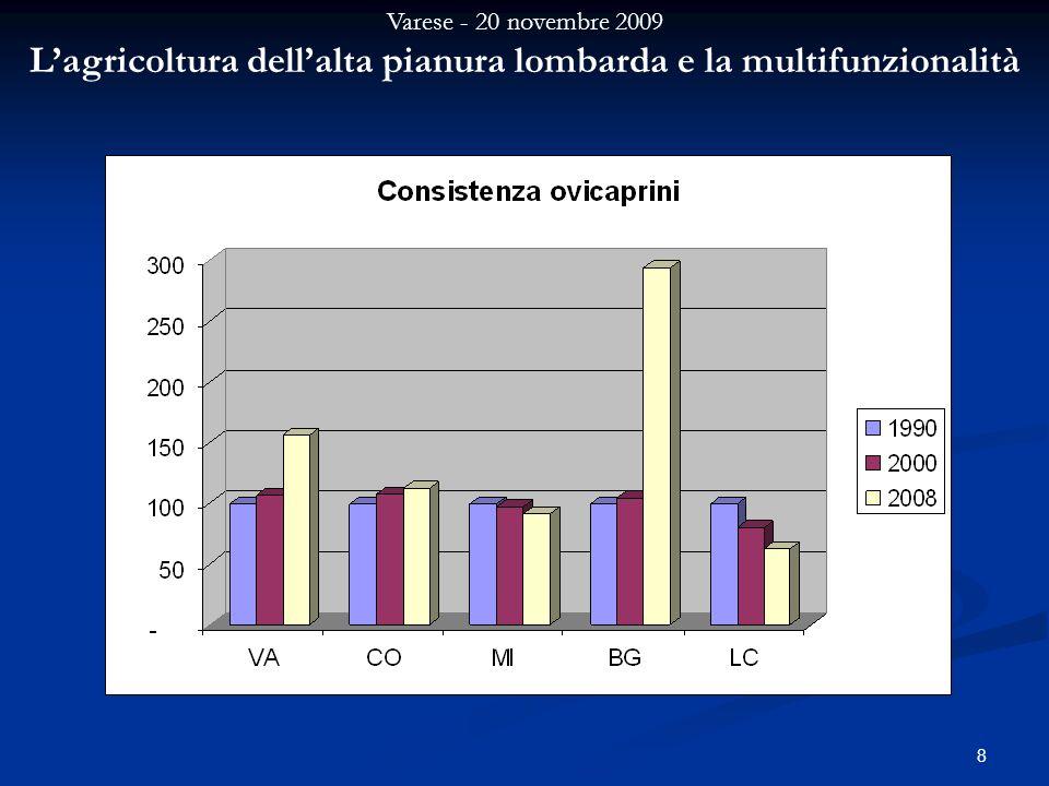 Varese - 20 novembre 2009 Lagricoltura dellalta pianura lombarda e la multifunzionalità 8