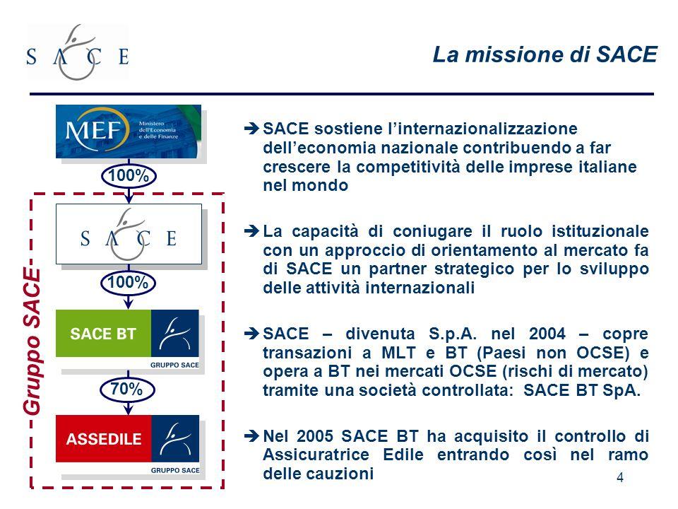4 La missione di SACE SACE sostiene linternazionalizzazione delleconomia nazionale contribuendo a far crescere la competitività delle imprese italiane