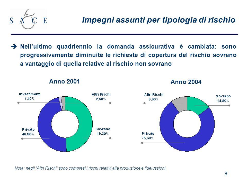 9 +120% Levoluzione di SACE in termini di volumi e azioni intraprese Piano Industriale 2004-2006 D.L.