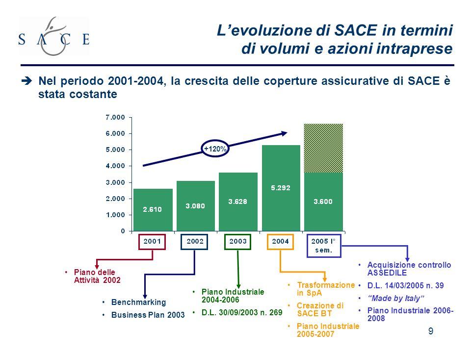 9 +120% Levoluzione di SACE in termini di volumi e azioni intraprese Piano Industriale 2004-2006 D.L. 30/09/2003 n. 269 Piano delle Attività 2002 Benc