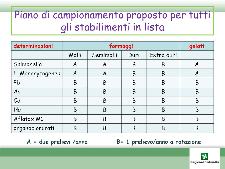 Piano di campionamento proposto per tutti gli stabilimenti in lista determinazioniformaggigelati MolliSemimolliDuriExtra duri SalmonellaAABBA L. Monoc