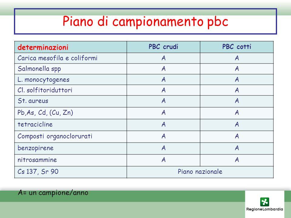 Piano di campionamento pbc determinazioni PBC crudiPBC cotti Carica mesofila e coliformiAA Salmonella sppAA L. monocytogenesAA Cl. solfitoriduttoriAA
