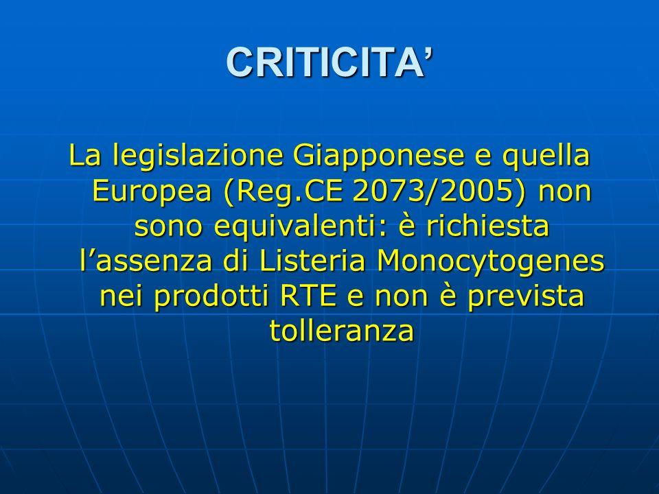 CRITICITA La legislazione Giapponese e quella Europea (Reg.CE 2073/2005) non sono equivalenti: è richiesta lassenza di Listeria Monocytogenes nei prod