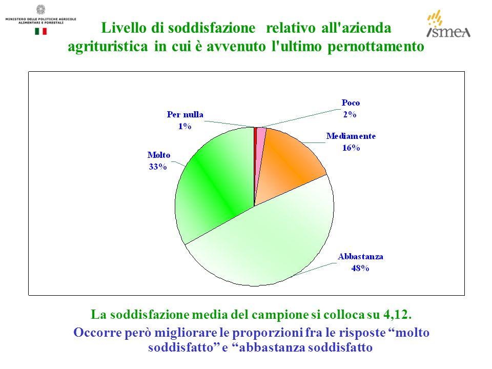 Livello di soddisfazione relativo all azienda agrituristica in cui è avvenuto l ultimo pernottamento La soddisfazione media del campione si colloca su 4,12.