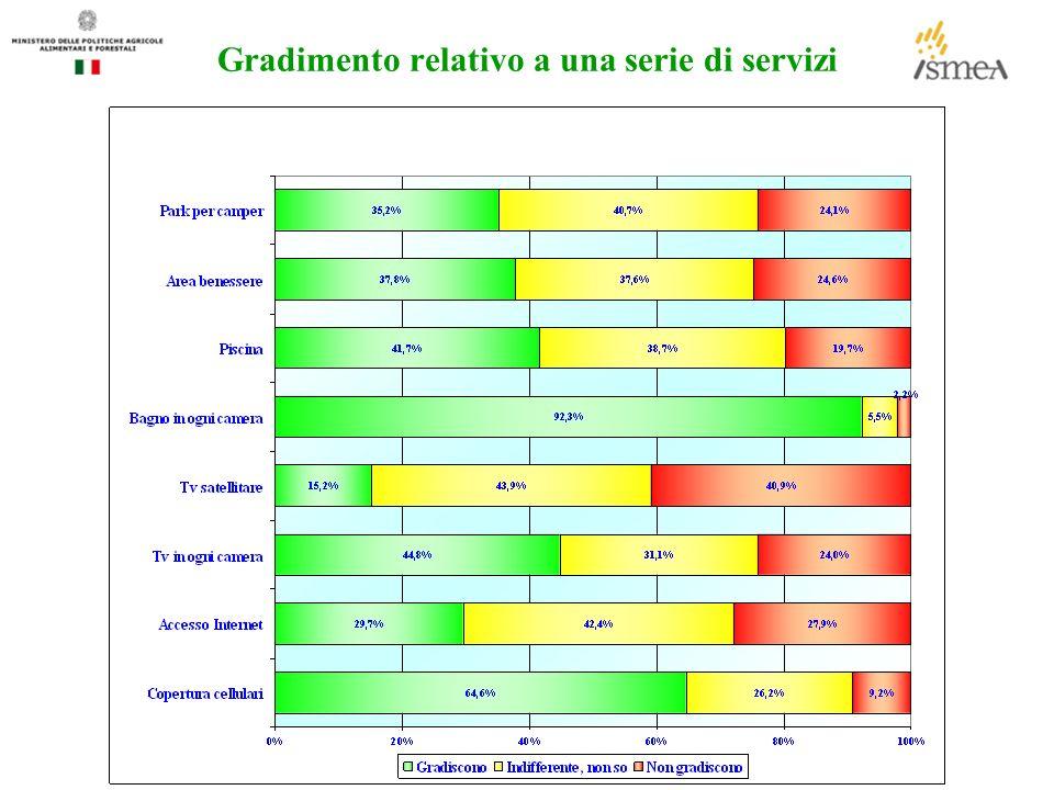 Gradimento relativo a una serie di servizi