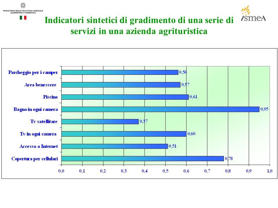 Indicatori sintetici di gradimento di una serie di servizi in una azienda agrituristica