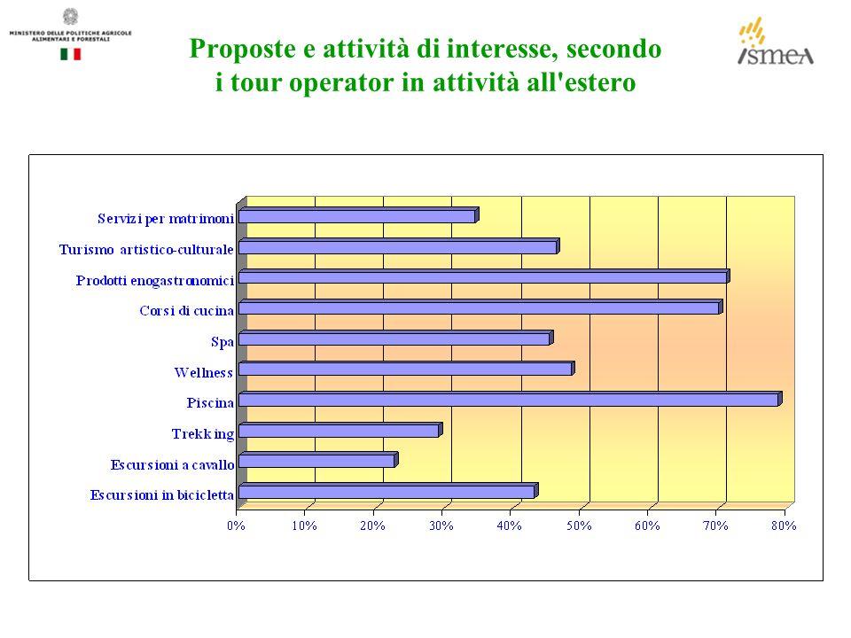 Proposte e attività di interesse, secondo i tour operator in attività all estero