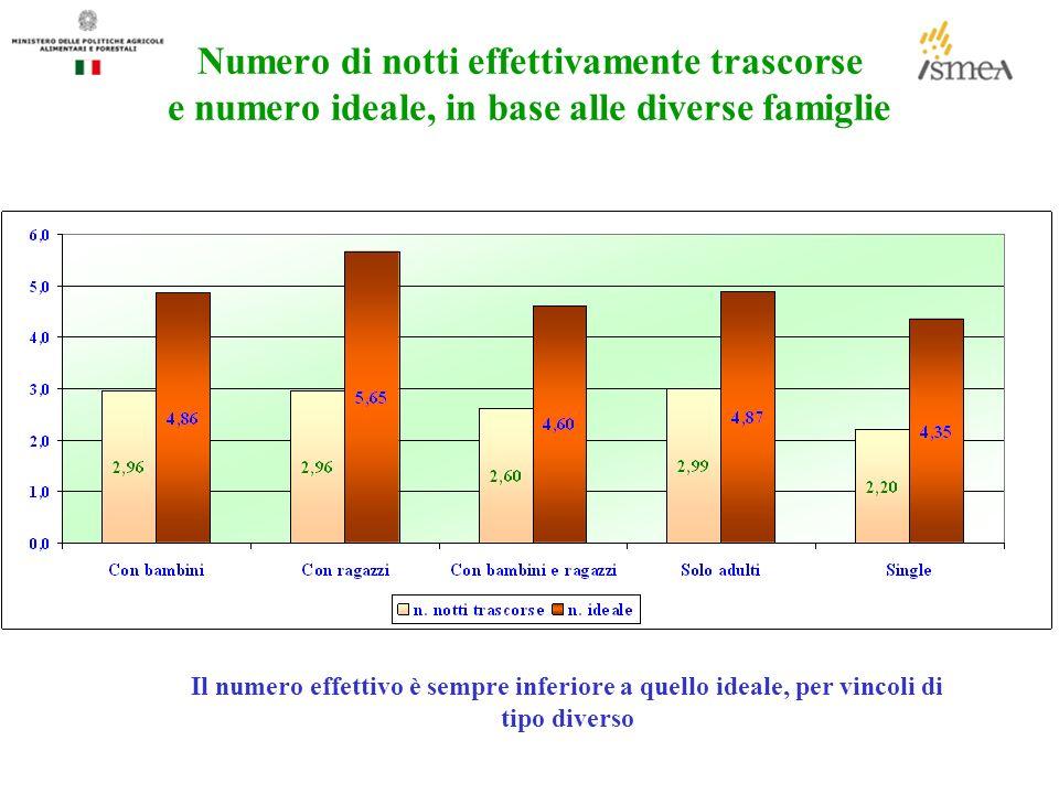 Numero di notti effettivamente trascorse e numero ideale, in base alle diverse famiglie Il numero effettivo è sempre inferiore a quello ideale, per vincoli di tipo diverso
