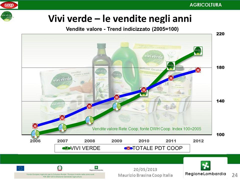 Vivi verde – le vendite negli anni Vendite valore Rete Coop, fonte DWH Coop. Index 100=2005 24 20/05/2013 Maurizio Brasina Coop Italia