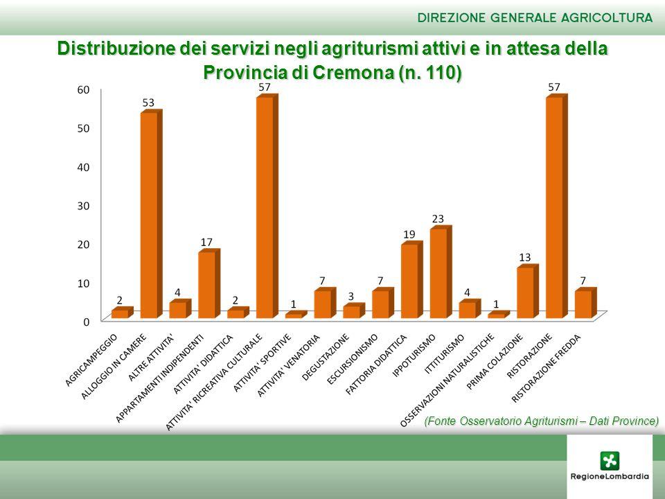 (Fonte Osservatorio Agriturismi – Dati Province) Distribuzione dei servizi negli agriturismi attivi e in attesa della Provincia di Cremona (n. 110)