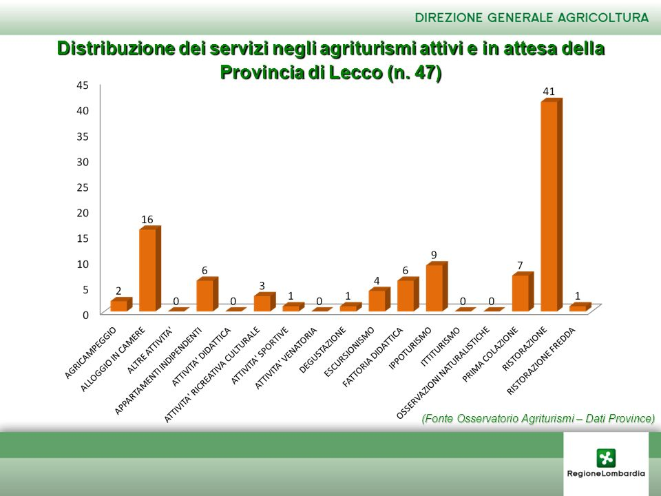 (Fonte Osservatorio Agriturismi – Dati Province) Distribuzione dei servizi negli agriturismi attivi e in attesa della Provincia di Lecco (n. 47)