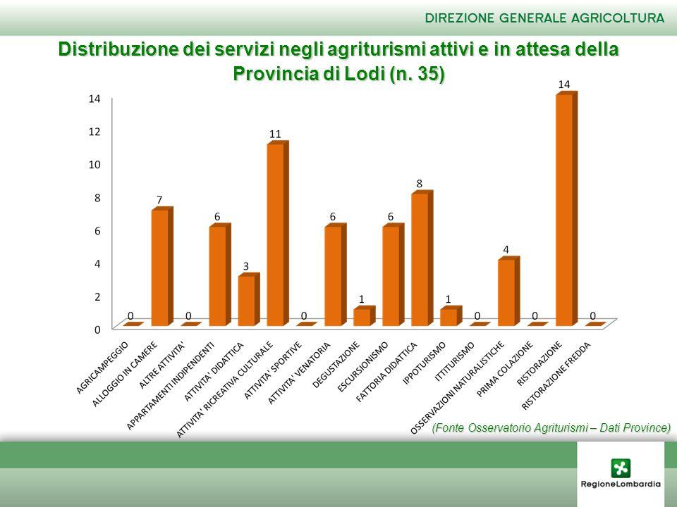 (Fonte Osservatorio Agriturismi – Dati Province) Distribuzione dei servizi negli agriturismi attivi e in attesa della Provincia di Lodi (n. 35)