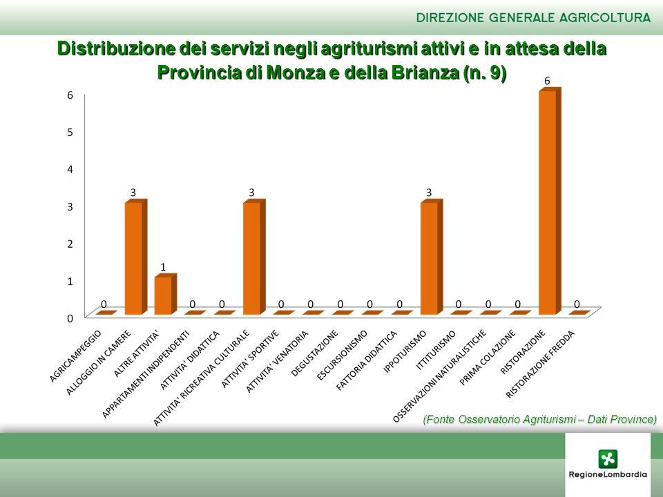 (Fonte Osservatorio Agriturismi – Dati Province) Distribuzione dei servizi negli agriturismi attivi e in attesa della Provincia di Monza e della Brian